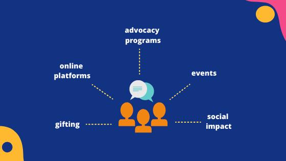 Community Marketing Methods-1